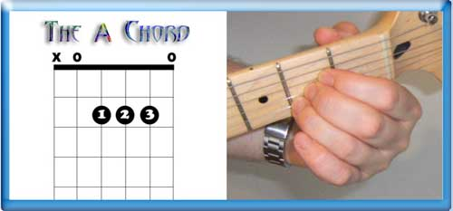 The A Chord TAB (L) and finger positions