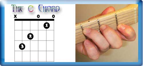 The C Chord (C major)