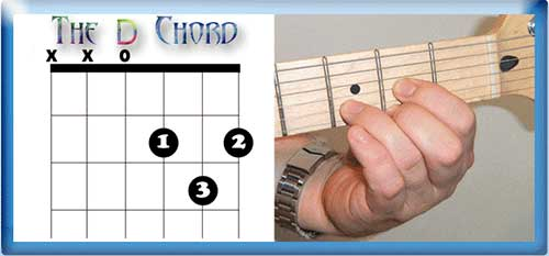 The D Chord