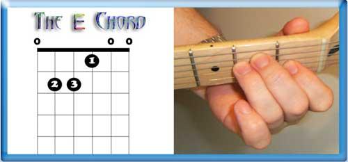 The E Chord (E major)
