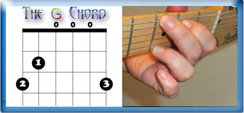 The G Chord (G major)